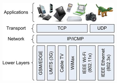 دانلود مقاله و پاورپوینت آماده درباره پروتکل های شبکه
