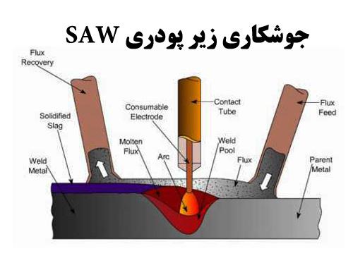 تحقیق با عنوان جوشکاری زیر پودری یا SAW