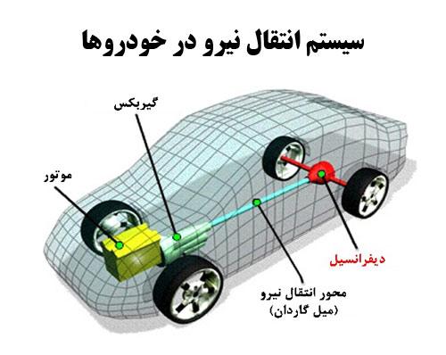 دانلود مقاله آماده سیستم انتقال نیرو در خودروها