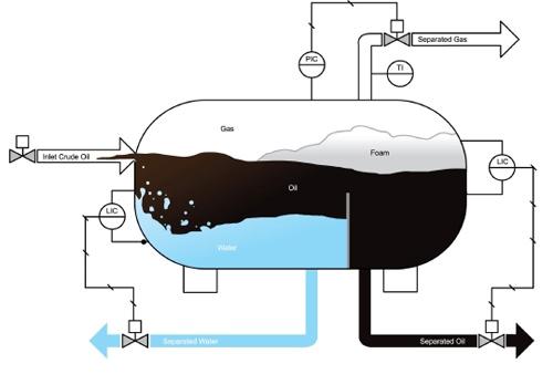 پروژه پایان نامه بررسی روشهای جداسازی آب از نفت خام
