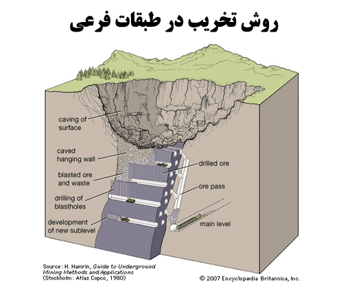 پاورپوینت روش تخريب در طبقات فرعی رشته مهندسی معدن