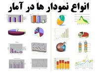 مقاله و پاورپوینت در مورد انواع نمودار ها در آمار و کاربرد آنها