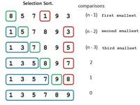 سورس کد مرتب سازی انتخابی در اسمبلی